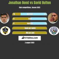 Jonathan Bond vs David Button h2h player stats