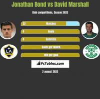 Jonathan Bond vs David Marshall h2h player stats