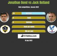 Jonathan Bond vs Jack Butland h2h player stats