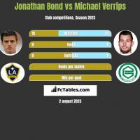 Jonathan Bond vs Michael Verrips h2h player stats
