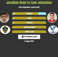 Jonathan Bond vs Sam Johnstone h2h player stats