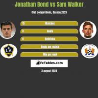 Jonathan Bond vs Sam Walker h2h player stats