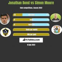 Jonathan Bond vs Simon Moore h2h player stats