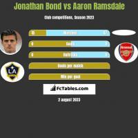 Jonathan Bond vs Aaron Ramsdale h2h player stats