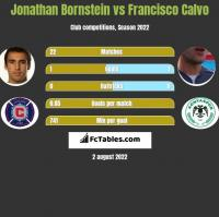 Jonathan Bornstein vs Francisco Calvo h2h player stats
