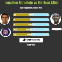 Jonathan Bornstein vs Harrison Afful h2h player stats