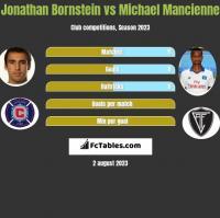 Jonathan Bornstein vs Michael Mancienne h2h player stats
