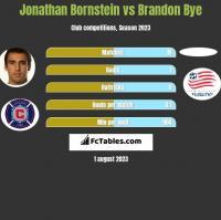 Jonathan Bornstein vs Brandon Bye h2h player stats