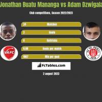 Jonathan Buatu Mananga vs Adam Dzwigala h2h player stats