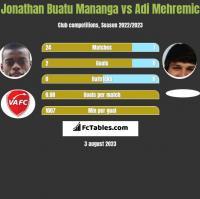 Jonathan Buatu Mananga vs Adi Mehremic h2h player stats