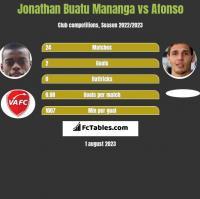 Jonathan Buatu Mananga vs Afonso h2h player stats
