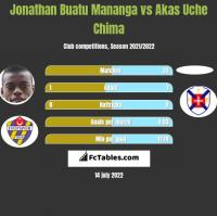 Jonathan Buatu Mananga vs Akas Uche Chima h2h player stats
