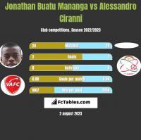 Jonathan Buatu Mananga vs Alessandro Ciranni h2h player stats