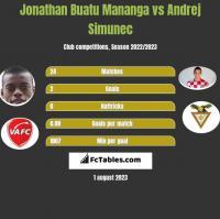Jonathan Buatu Mananga vs Andrej Simunec h2h player stats