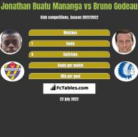 Jonathan Buatu Mananga vs Bruno Godeau h2h player stats