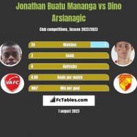 Jonathan Buatu Mananga vs Dino Arslanagic h2h player stats