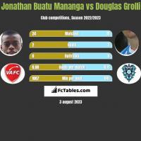 Jonathan Buatu Mananga vs Douglas Grolli h2h player stats