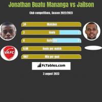 Jonathan Buatu Mananga vs Jailson h2h player stats