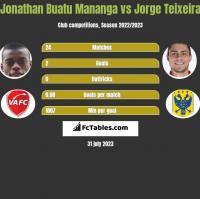 Jonathan Buatu Mananga vs Jorge Teixeira h2h player stats