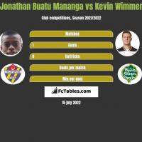 Jonathan Buatu Mananga vs Kevin Wimmer h2h player stats