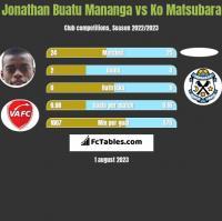 Jonathan Buatu Mananga vs Ko Matsubara h2h player stats