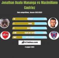 Jonathan Buatu Mananga vs Maximiliano Caufriez h2h player stats