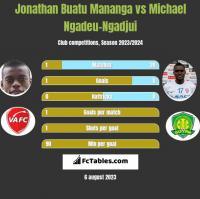 Jonathan Buatu Mananga vs Michael Ngadeu-Ngadjui h2h player stats