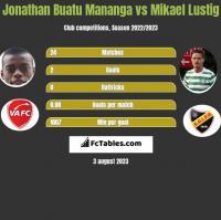 Jonathan Buatu Mananga vs Mikael Lustig h2h player stats
