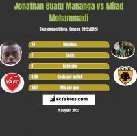 Jonathan Buatu Mananga vs Milad Mohammadi h2h player stats