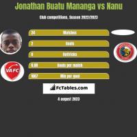 Jonathan Buatu Mananga vs Nanu h2h player stats