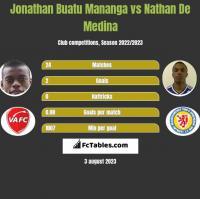 Jonathan Buatu Mananga vs Nathan De Medina h2h player stats
