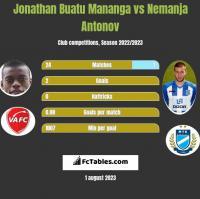 Jonathan Buatu Mananga vs Nemanja Antonov h2h player stats