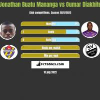 Jonathan Buatu Mananga vs Oumar Diakhite h2h player stats
