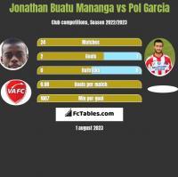 Jonathan Buatu Mananga vs Pol Garcia h2h player stats
