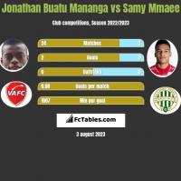 Jonathan Buatu Mananga vs Samy Mmaee h2h player stats
