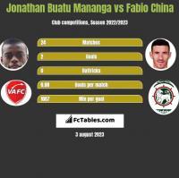 Jonathan Buatu Mananga vs Fabio China h2h player stats