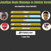 Jonathan Buatu Mananga vs Adelcio Varela h2h player stats