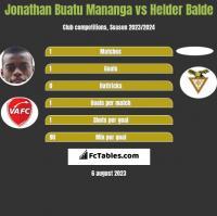 Jonathan Buatu Mananga vs Helder Balde h2h player stats