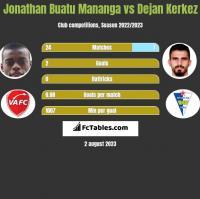 Jonathan Buatu Mananga vs Dejan Kerkez h2h player stats