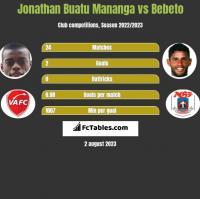 Jonathan Buatu Mananga vs Bebeto h2h player stats