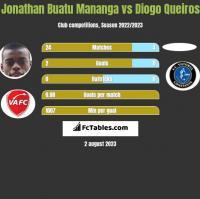 Jonathan Buatu Mananga vs Diogo Queiros h2h player stats
