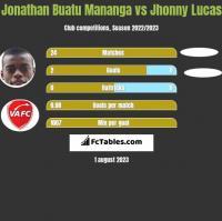 Jonathan Buatu Mananga vs Jhonny Lucas h2h player stats