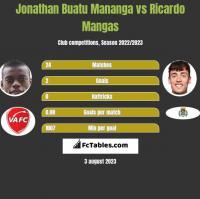 Jonathan Buatu Mananga vs Ricardo Mangas h2h player stats