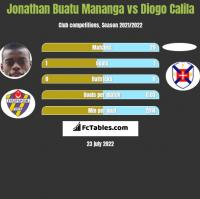 Jonathan Buatu Mananga vs Diogo Calila h2h player stats