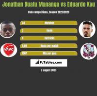 Jonathan Buatu Mananga vs Eduardo Kau h2h player stats