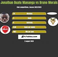 Jonathan Buatu Mananga vs Bruno Morais h2h player stats