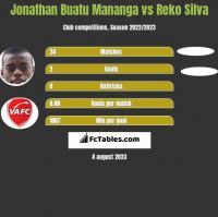 Jonathan Buatu Mananga vs Reko Silva h2h player stats