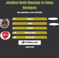 Jonathan Buatu Mananga vs Danny Henriques h2h player stats