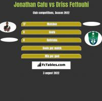 Jonathan Cafu vs Driss Fettouhi h2h player stats
