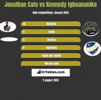 Jonathan Cafu vs Kennedy Igboananike h2h player stats